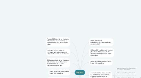 Mind Map: TROKUT