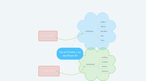 Mind Map: Los animales y su clasificación