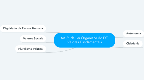 Mind Map: Art.2° da Lei Orgâniaca do DF  Valores Fundamentais