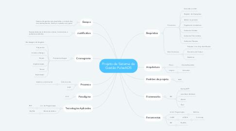 Mind Map: Projeto de Sistema de Gestão PulseADS
