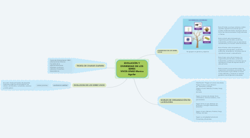 Mind Map: EVOLUCIÓN Y DIVERSIDAD DE LOS SERES VIVOS-UNAD-Monica Aguilar