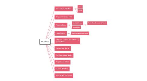 Mind Map: Prueba I