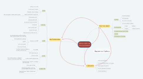 Mind Map: Notre cadre de fonctionnement