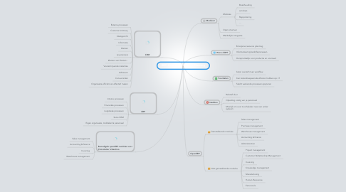 Mind Map: ERP: Enterprise Resource Planning