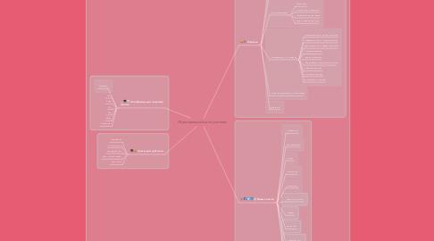 Mind Map: Персональный сайт учителя