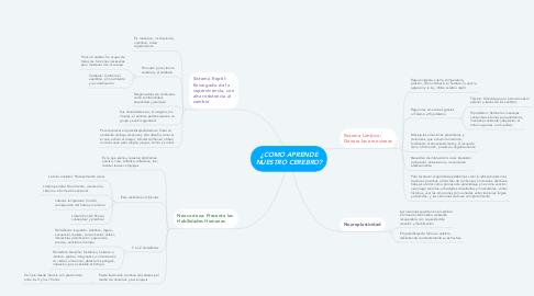 Mind Map: ¿COMO APRENDE NUESTRO CEREBRO?