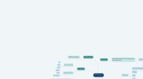 Mind Map: Internet 5G