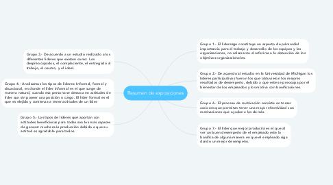 Mind Map: Resumen de exposiciones