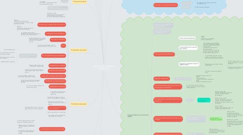 Mind Map: LEGISLACIÓN LABORAL Y COMERCIAL