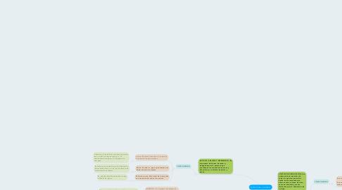Mind Map: ESTRUCTURA CONTABLE