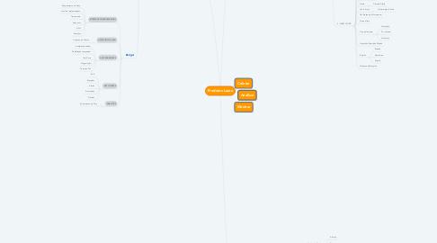 Mind Map: Produtos Laura