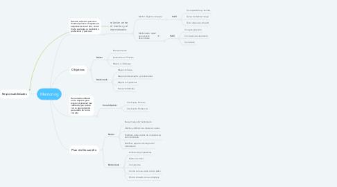 Mind Map: Mentoring