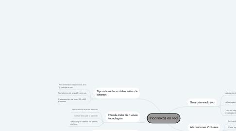 Mind Map: Inconexos en red