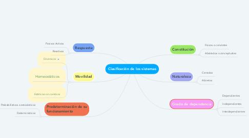 Mind Map: Clasificación de los sistemas