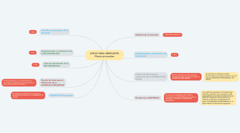 Mind Map: JUICIO ORAL MERCANTIL Plazos procesales