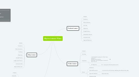 Mind Map: Myrna Lesson Plans