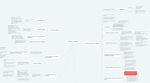 Mind Map: El alumno o participante.