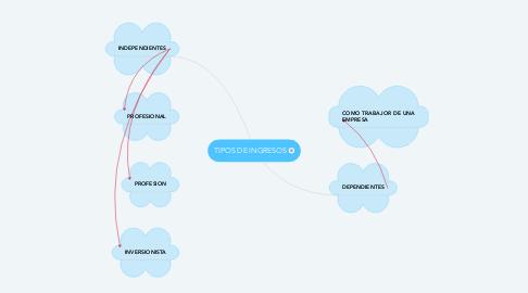 Mind Map: TIPOS DE INGRESOS