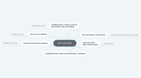 Mind Map: GÁS NATURAL