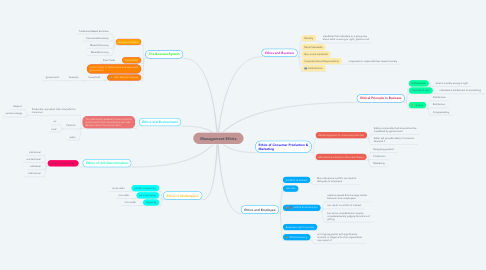 Mind Map: Management Ethics