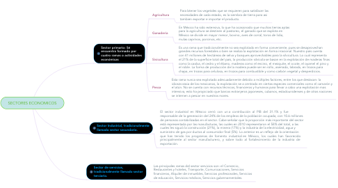 Mind Map: SECTORES ECONOMICOS