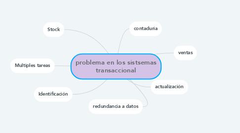 Mind Map: problema en los sistsemas transaccional