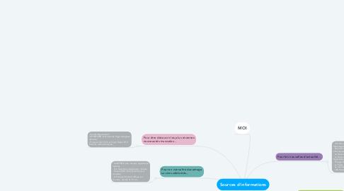Mind Map: Sources d'informations