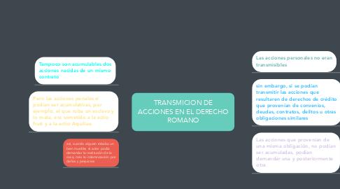 Mind Map: TRANSMICION DE ACCIONES EN EL DERECHO ROMANO