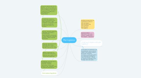 Mind Map: Plan logístico