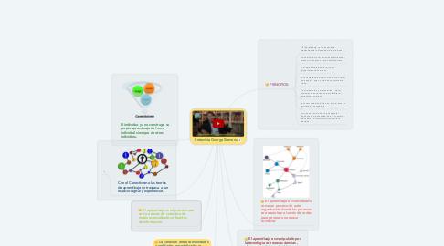 Mind Map: Entrevista George Siemens