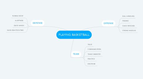 Mind Map: PLAYING BASKETBALL
