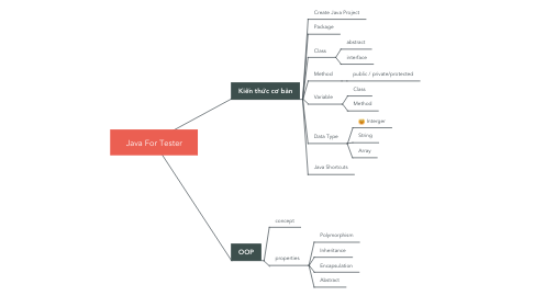 Mind Map: Java For Tester