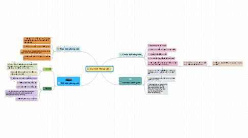 Mind Map: Qui trình Phỏng vấn