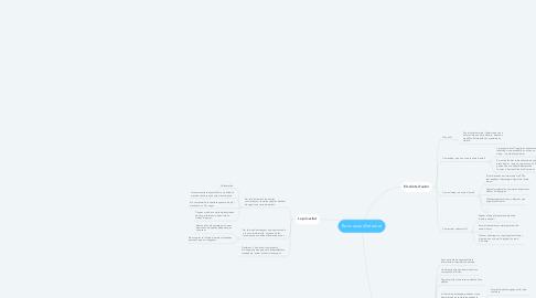 Mind Map: Bons usos d'Internet