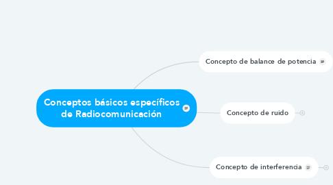 Mind Map: Introduccion a Comunicaciones y redes Inalámbricas