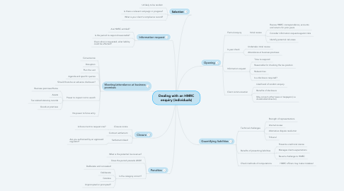 Mind Map: Dealing with an HMRC enquiry (individuals)