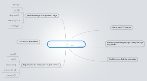 Mind Map: Liječnička ordinacija (main)