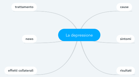 Mind Map: La depressione