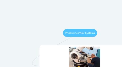 Mind Map: Phoenix Control Systems
