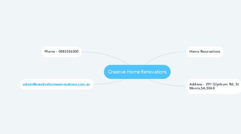 Mind Map: Creative Home Renovations