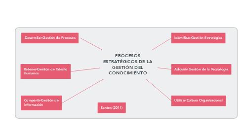 Mind Map: PROCESOS ESTRATÉGICOS DE LA GESTIÓN DEL CONOCIMIENTO
