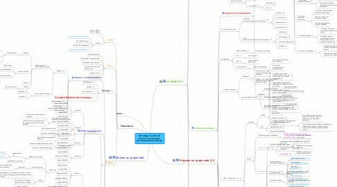 Mind Map: OK Intégrer le web 2.0  dans la communication  des collectivités territoriales