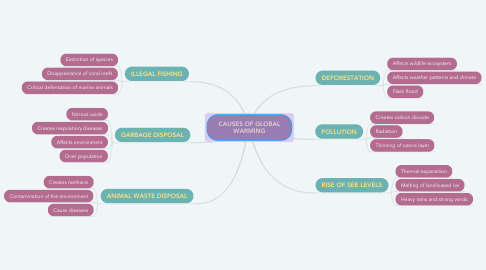 Mind Map: CAUSES OF GLOBAL WARMING