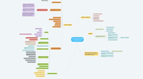 Mind Map: CONSIDERACIONES TECNOLÓGICAS