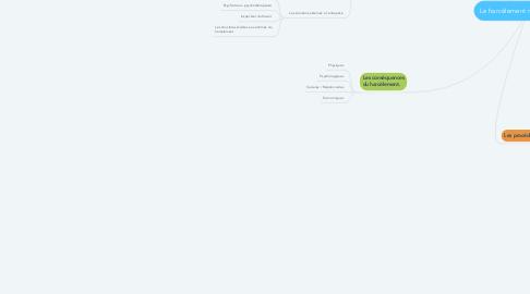 Mind Map: Le harcèlement moral au travail.