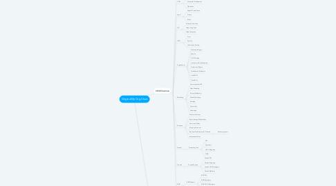 Mind Map: OriginalMy Org Chart
