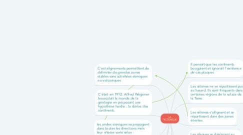 Mind Map: LA TECTONIQUE