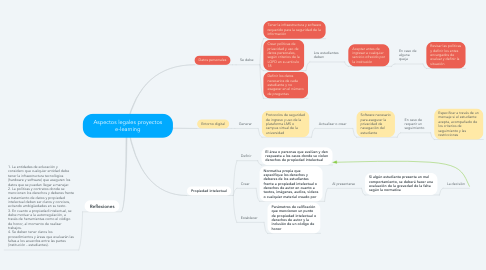 Mind Map: Aspectos legales proyectos e-learning