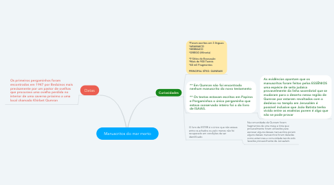 Mind Map: Manuscritos do mar morto