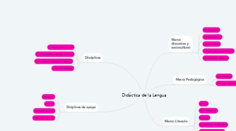 Mind Map: Didáctica de la Lengua